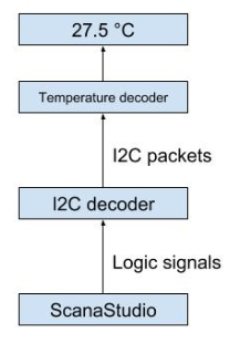 Example achitecture of temperature sensor decoder